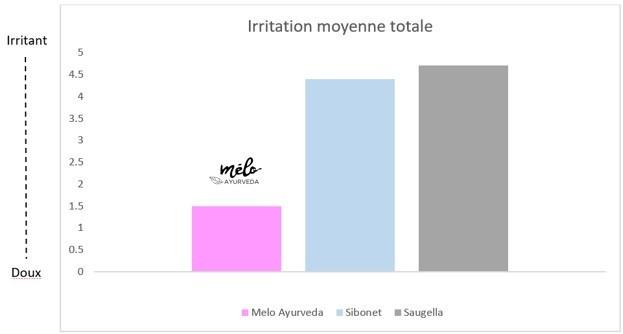 Gel intime vs savon intime