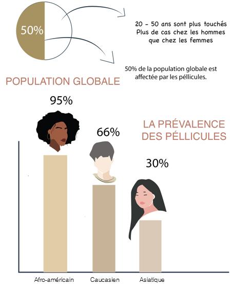 prevalence des pellicules chez les hommes et femmes