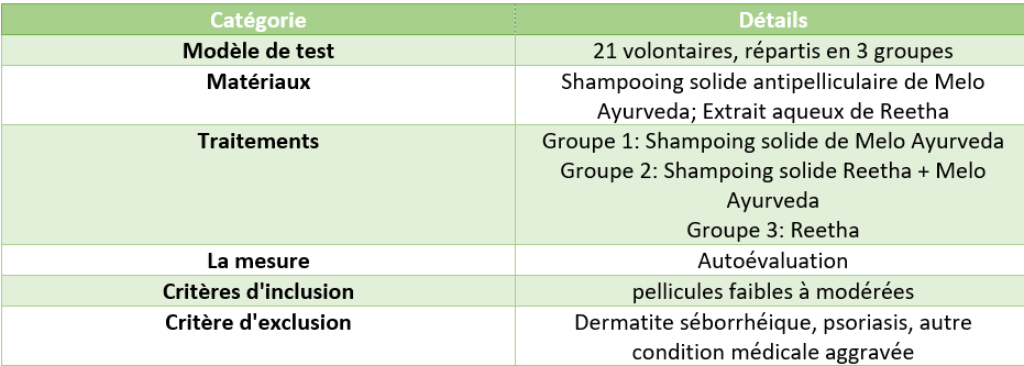 etude shampoing solide antipelliculaire