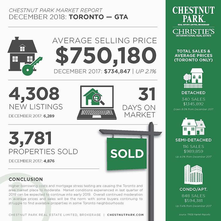 Toronto_MarketReport_December2018 - JPEG