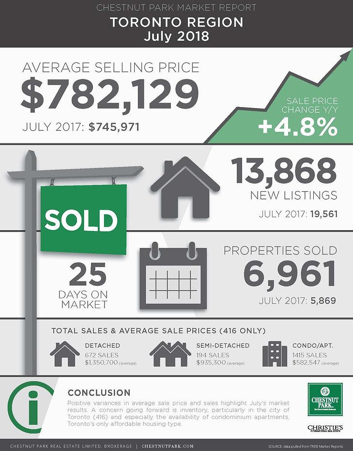Toronto_MarketReport_July2018.jpg