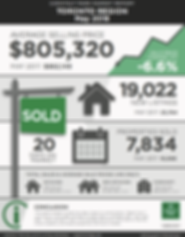 Infographic of Toronto Region - May 2018 - includig average selling price $805,320 - 19,022 new listings vs May 2017: 25,764 - Properties sold: 7,834 vs May 2017: 10,066, 20 Days on Market - Chestnu Park