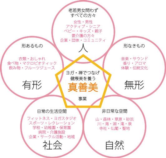 ヨガコンテンツ開発|コンサルティング|マインドフルネス|ヨガ瞑想|ヨガ呼吸法|禅