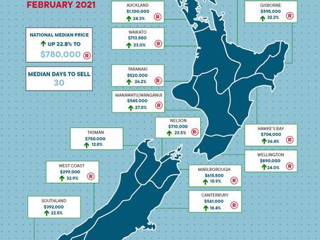 2021年2月住宅統計レポート