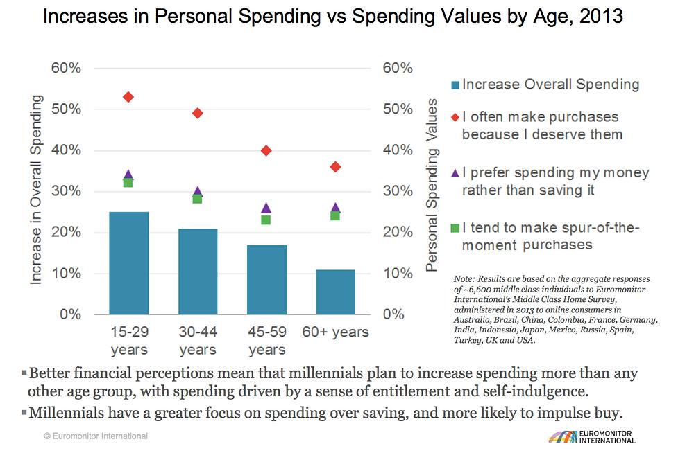Increase in Personal Spending.png
