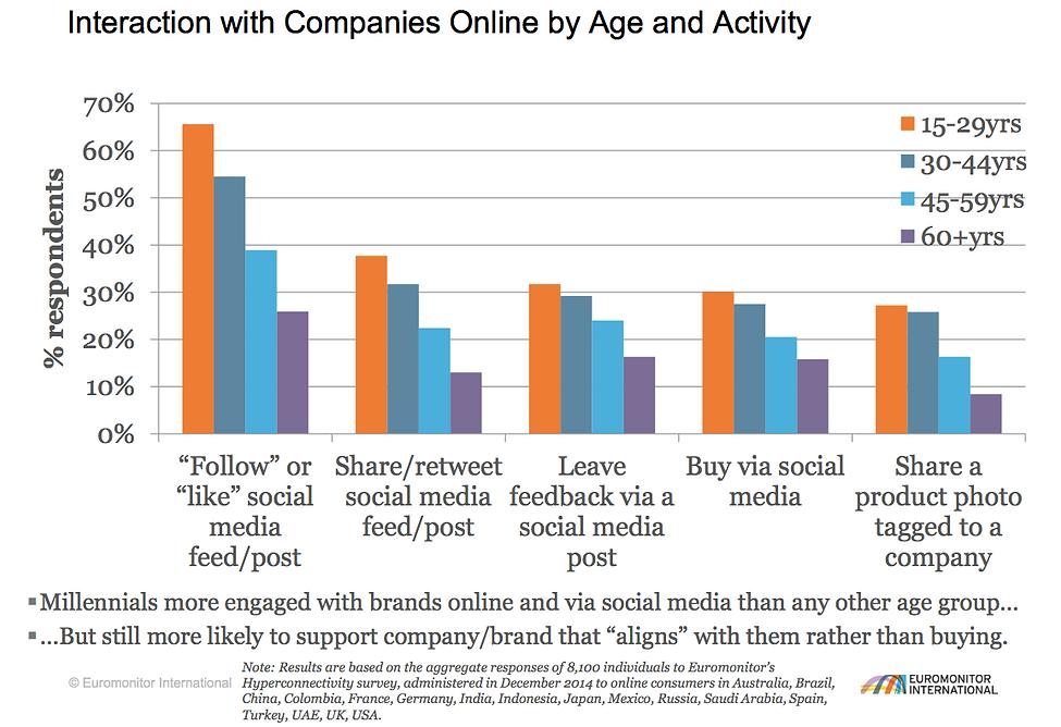 Interaction between Millennials and Comp