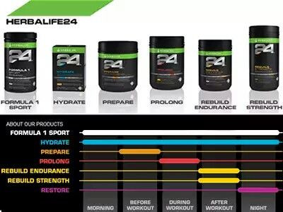 Herbalife 24 Range Breakdown