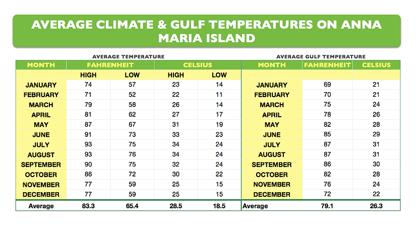 Average Climate and Gulf Water Temperatures on Anna Maria Island, Florida