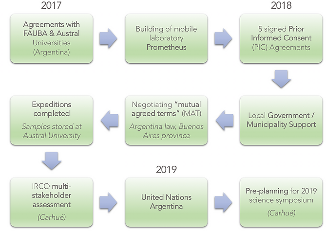 Leishmaniasis and Climate Change—Case Study: Argentina