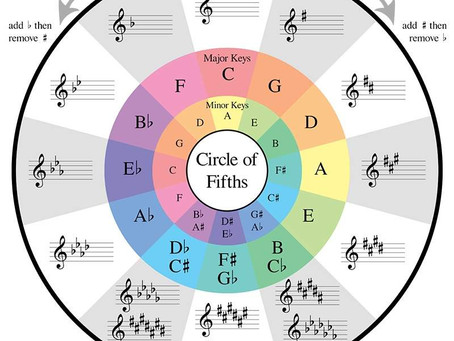Characteristics of Musical Keys!
