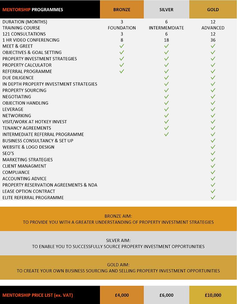 Hotkey Invest Mentorship Programmes.PNG