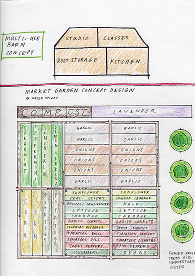 Market Scale Permaculture