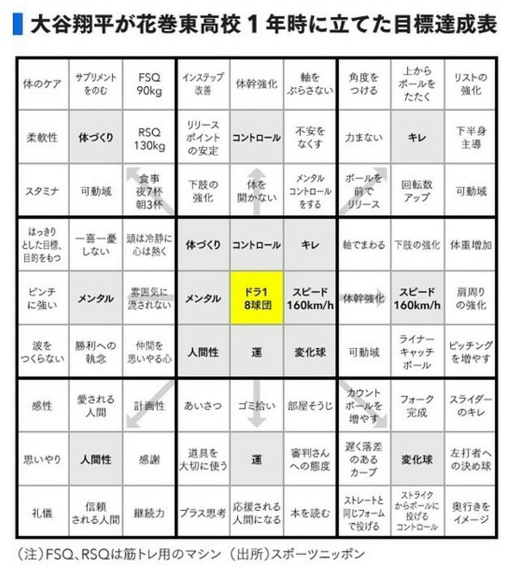 大谷翔平が花巻東高校1年時に立てた目標達成表