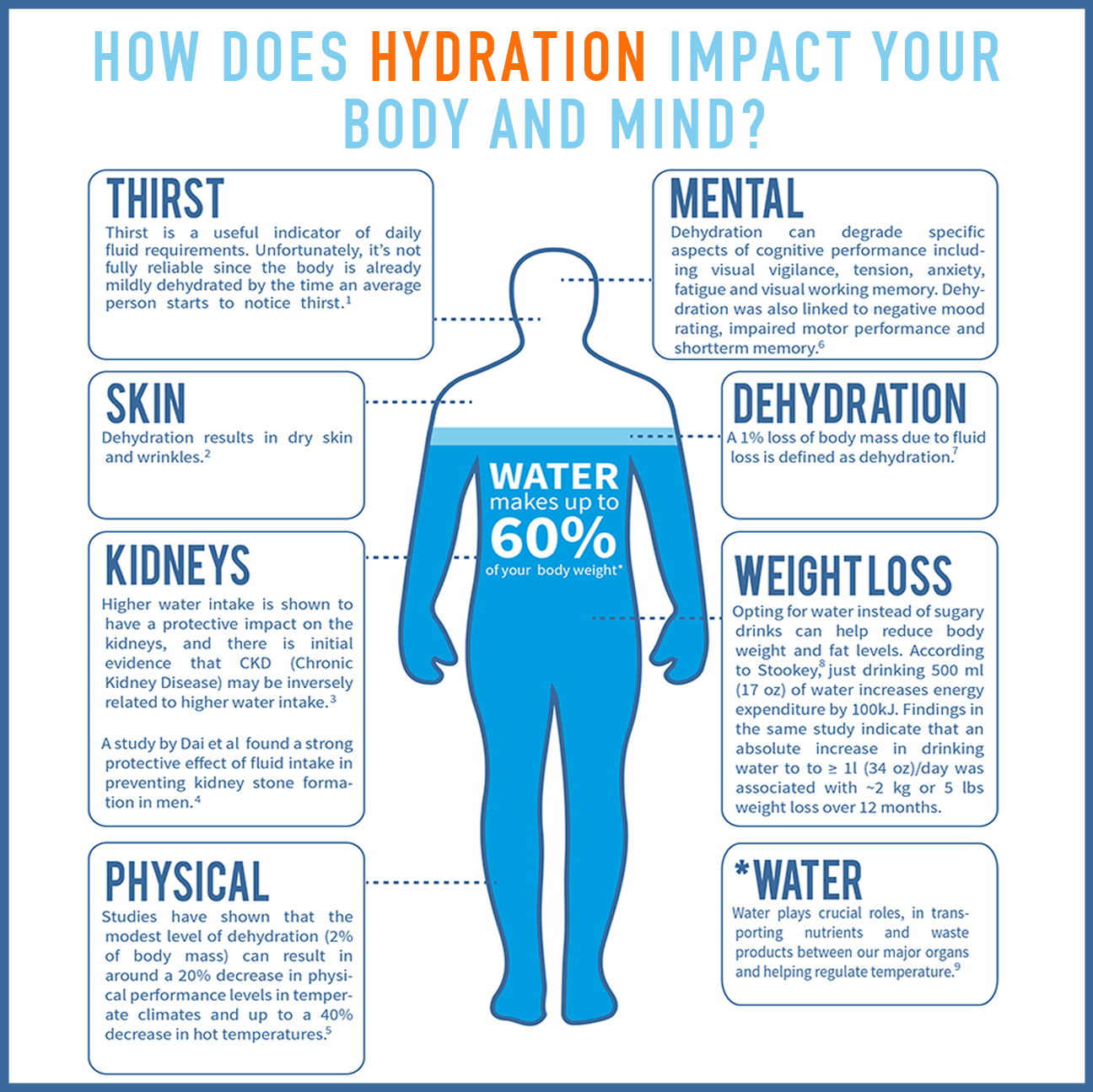 How does hydration impact your