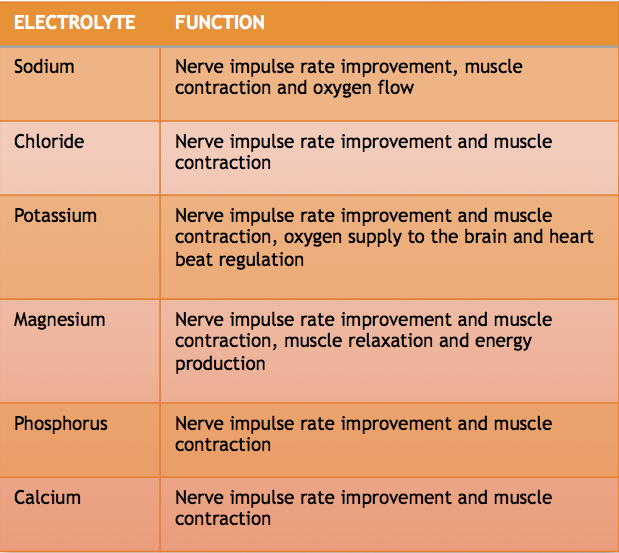 ELECTROLYTE & FUNCTION