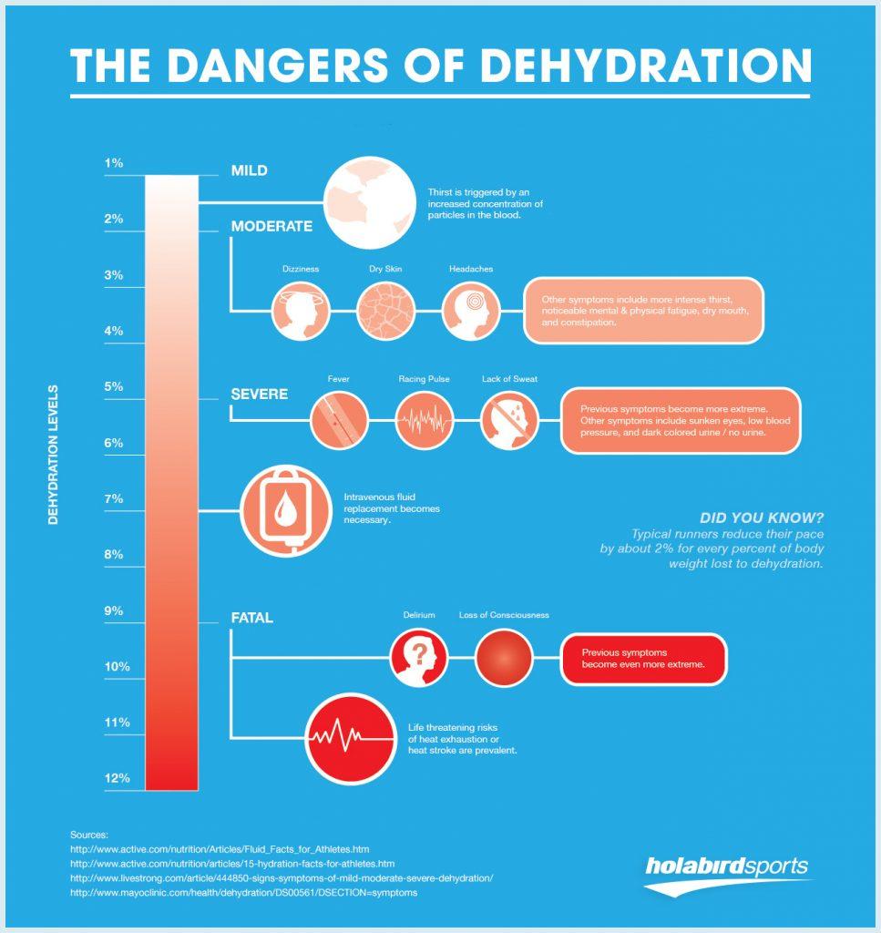 dangers_of_dehydration-967x1024