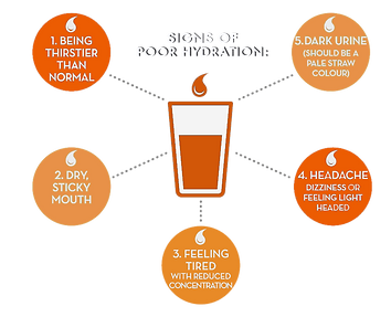 Signs of Poor Hydration