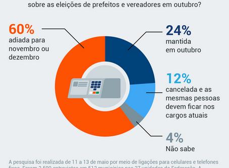 Pesquisa: 60% querem adiar eleições municipais para novembro ou dezembro