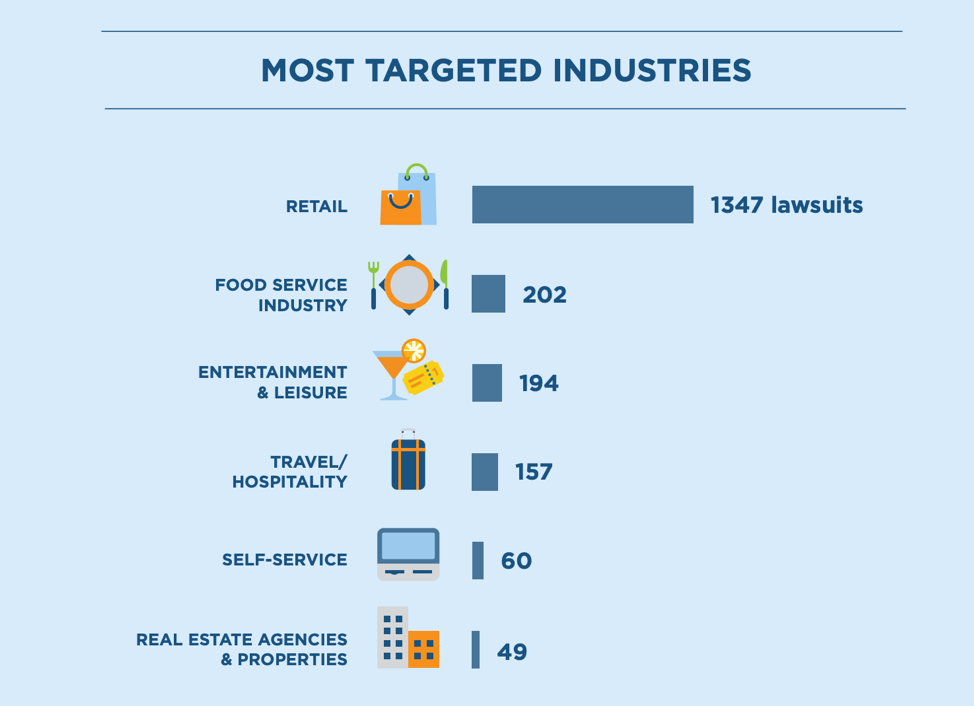 most targeted industries for website accessibility lawsuits