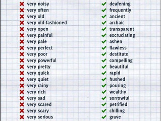 Try these better words than very I found yesterday
