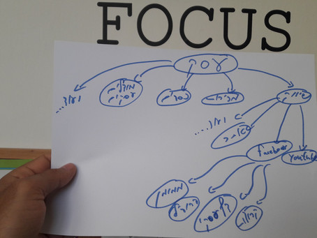 כלי לניהול ולארגון - מפות חשיבה