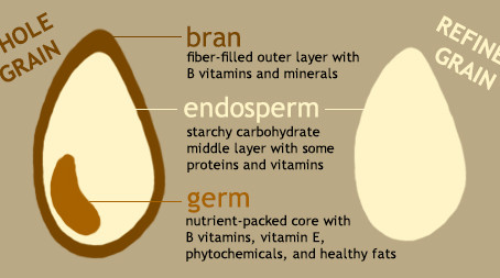 Food of the month: Whole grains