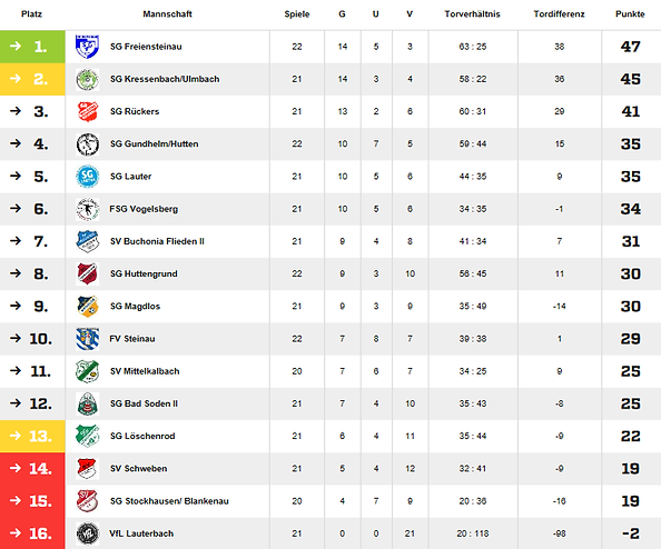tabelle 2..png