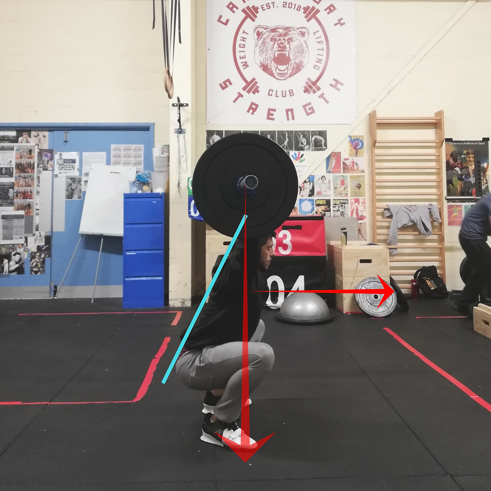 Lift analysis of an overhead squat
