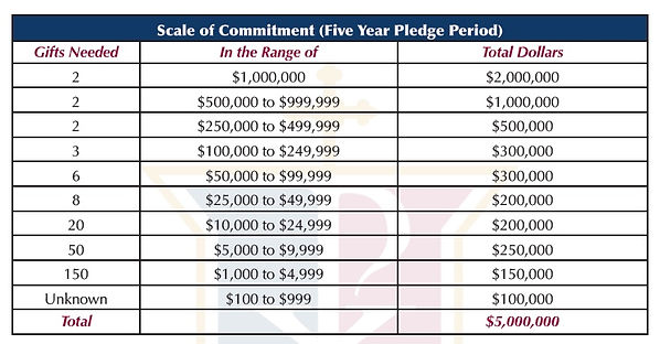 Scale of Commitment - 5 yr.jpeg
