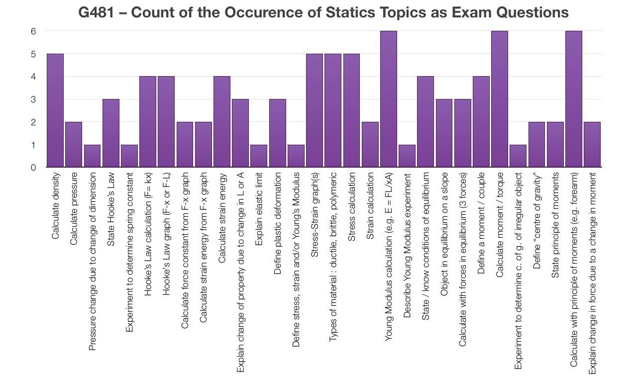 Exam Prep | LSCphysics
