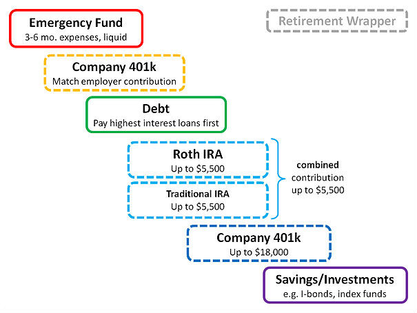Planning for retirement made easy - what to do with extra money