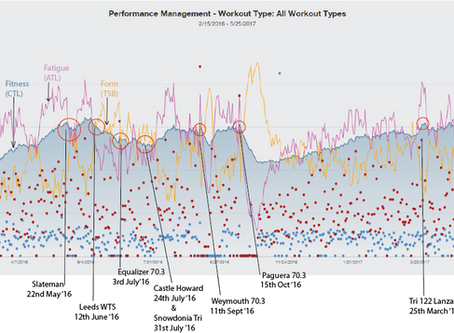 Training Peaks. Part 2 - PMC not PMS!