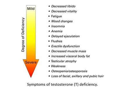 testosterone deficiency_edited.jpg