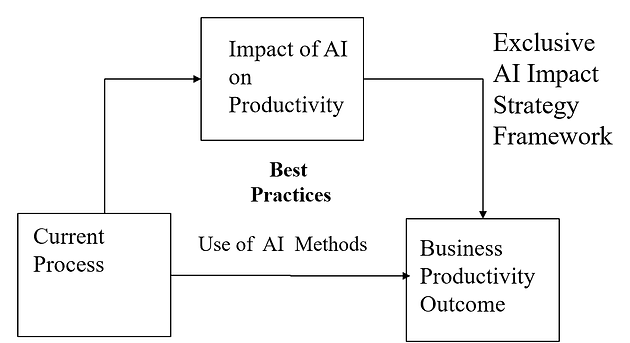 Driving Impact of Artificial Intelligence on Productivity