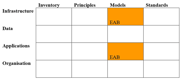 Blueprint Models