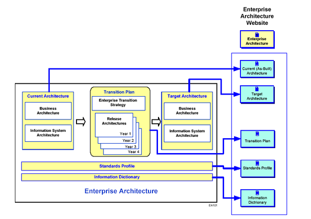 An Example Is Give Of How These Enterprise Architecture Components Are  Deployed Into A Web Site System Design