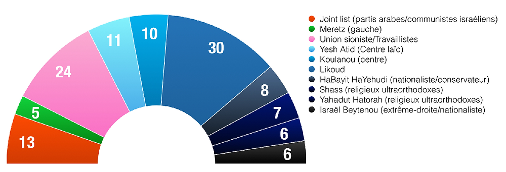 Knesset graph.png