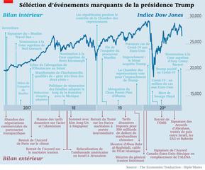 Mandat Trump : un bilan chronologique