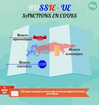Infographie - Russie-UE, le point sur les sanctions