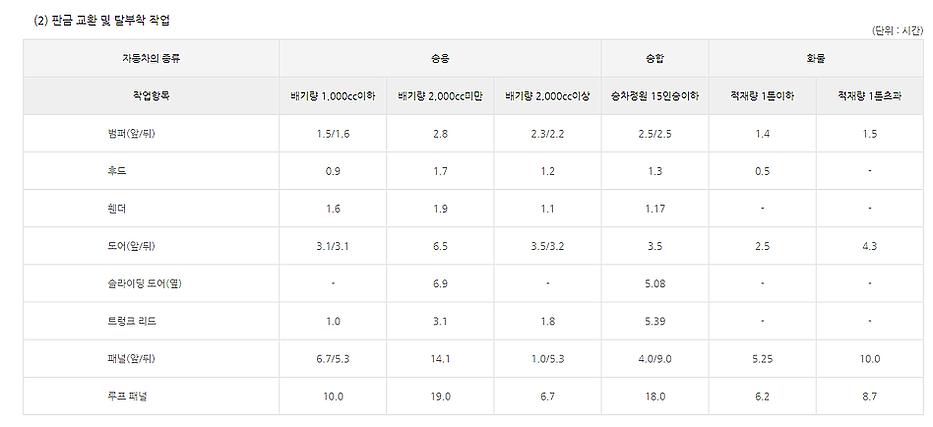 표준 정비시간 및 공임_2 표준정비시간-2.png