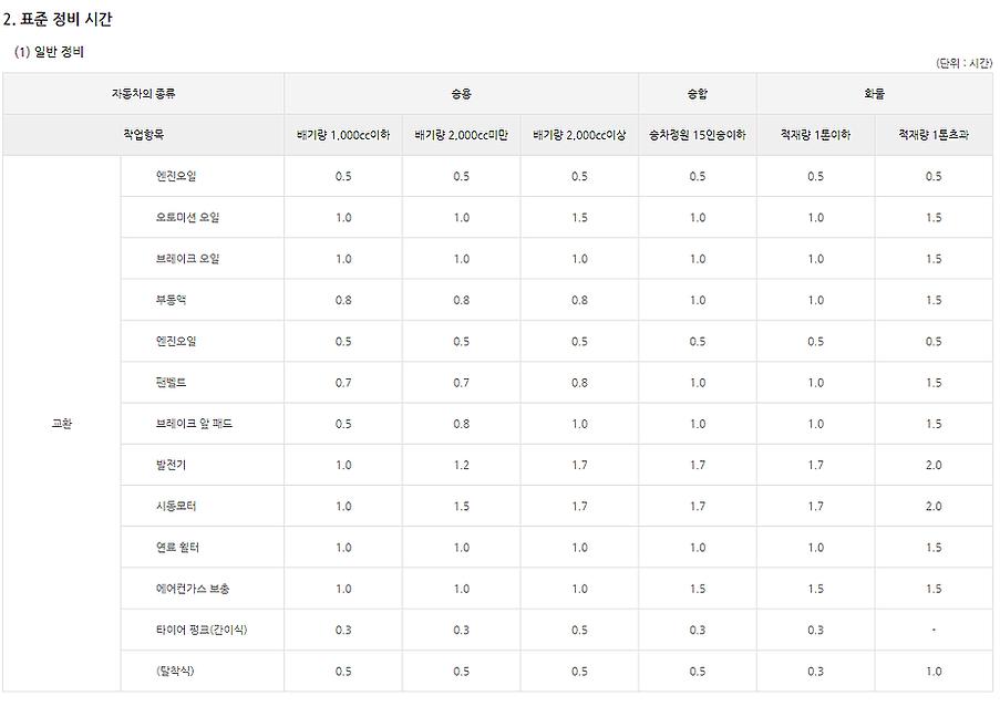 표준 정비시간 및 공임_2 표준정비시간-1.png