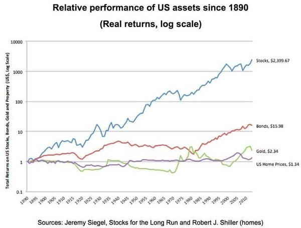 Real return for stock, bonds, gold and U