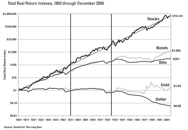 Real return for stock, gold, bonds, bill