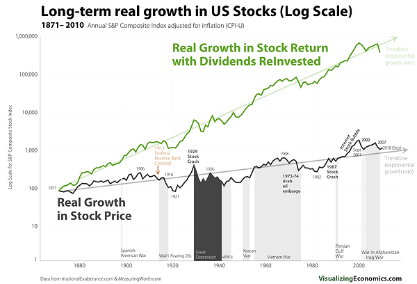 Real Growth in Stock Return With Dividen