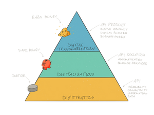Pyramid of Digitalisation and API. API enables digitization, API solution enables digitalization to save costs, and API product enables digital transformation to create new business.