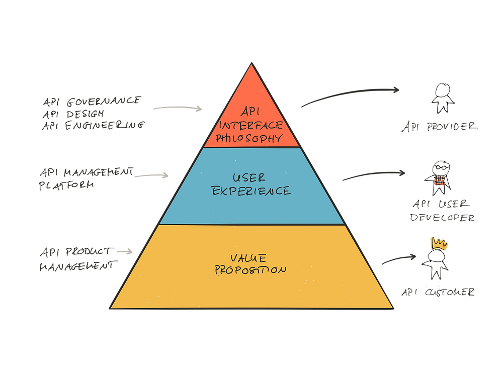 Hierarchy of API Design Principles: Value Proposition, User Experience, and API Interface Design.