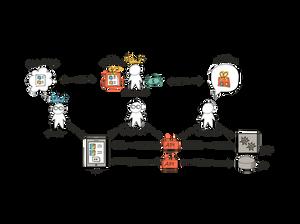 Stakeholders of APIs: API provider, API customer, API consumer, end-user.