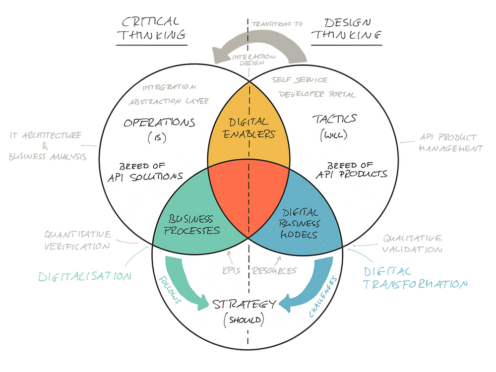 The Paradigm of Change model in the digital area. API products are the breed of tactics and driver for digital transformation. API solution are the breed of operations and driver for digitalisation.