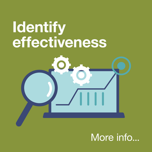 Identify Effectiveness