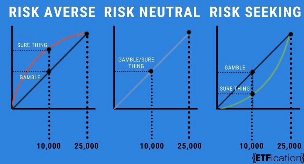 Different levels of risk